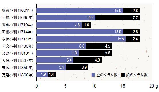 江戸時代の貨幣制度(2) 江戸年...