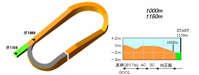 ダート 1150m 福島 【2020年版】福島ダート1150m過去データ8年から傾向を読み解く